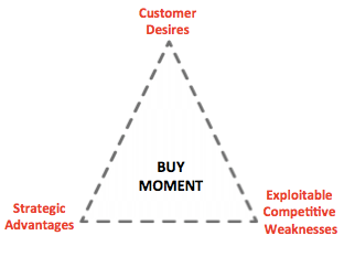 Branding Approach Buy Moment