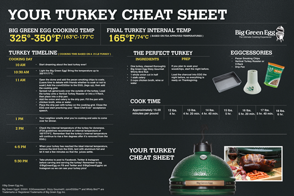 Click the image for a larger PDF version of the Big Green Egg Turkey Cheat Sheet