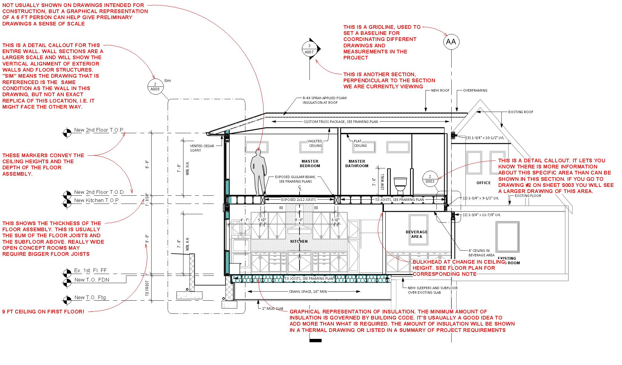 How To Read Sections Mangan Group Architects Residential And