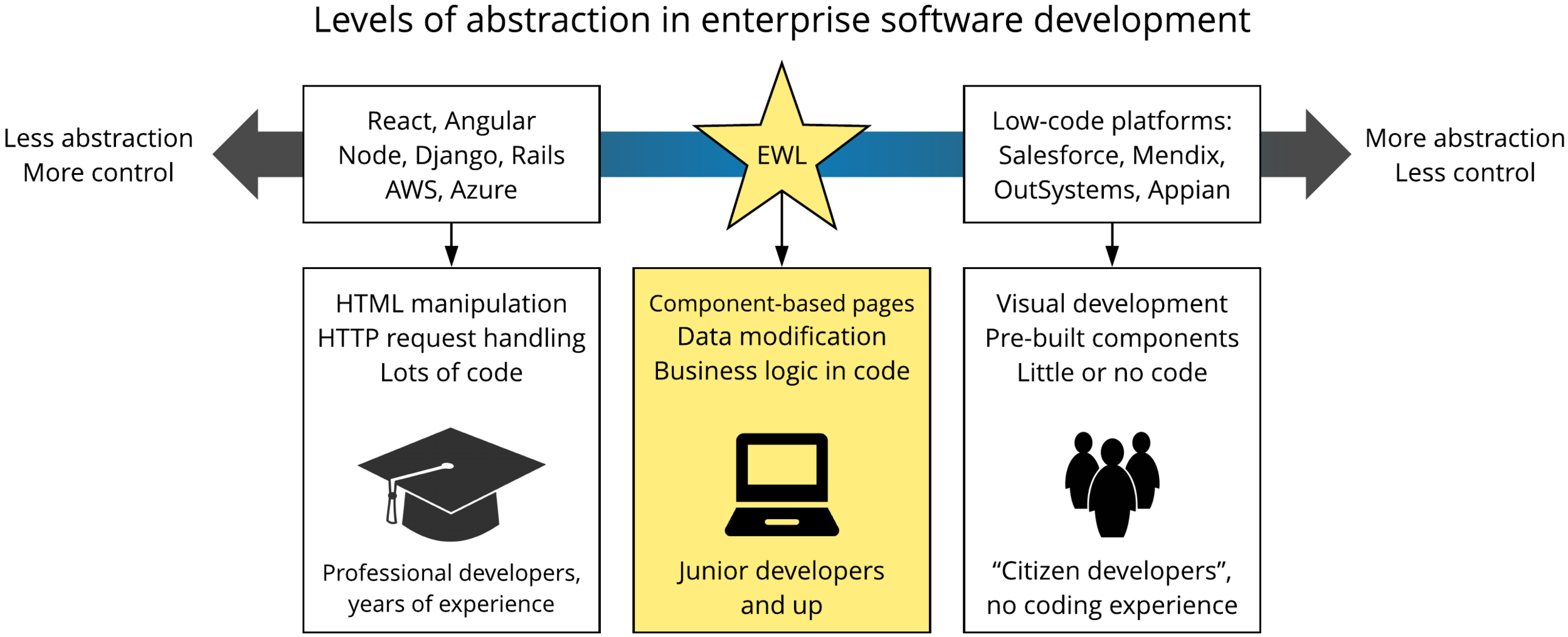 Diagram showing levels of abstraction in enterprise software development, with EWL positioned between traditional tools and low-code platforms