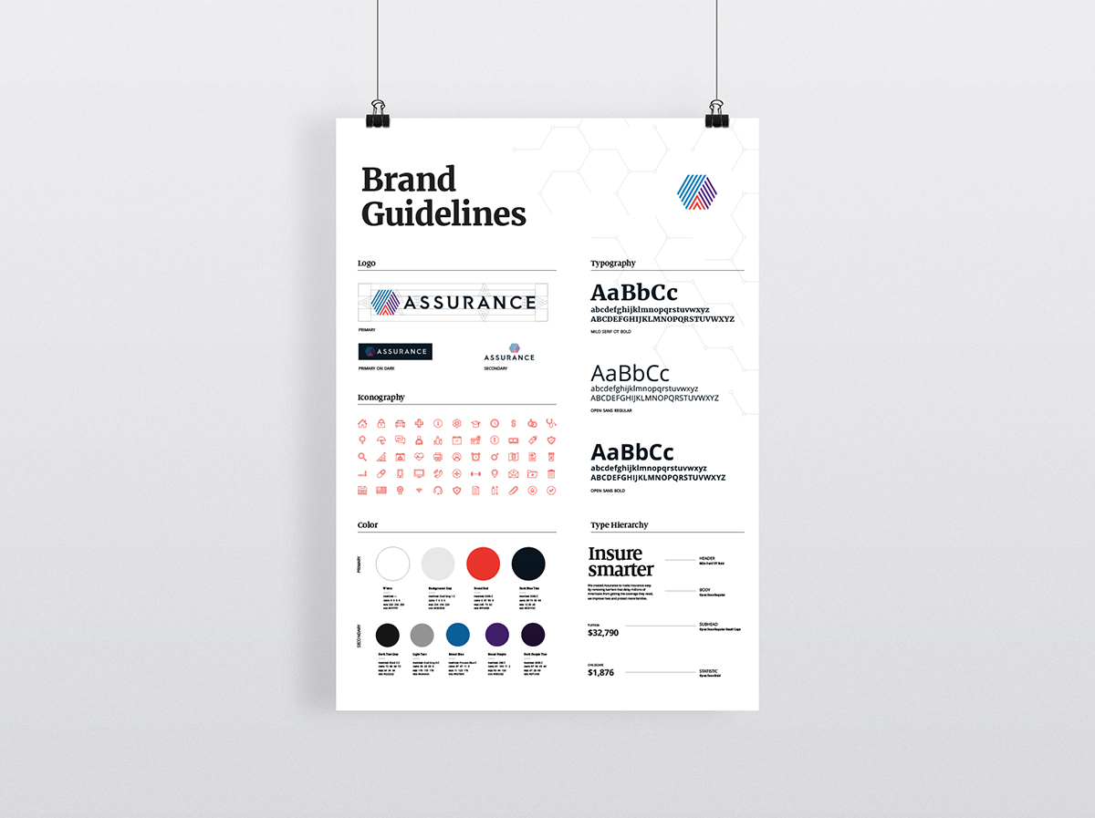 Brand overview poster