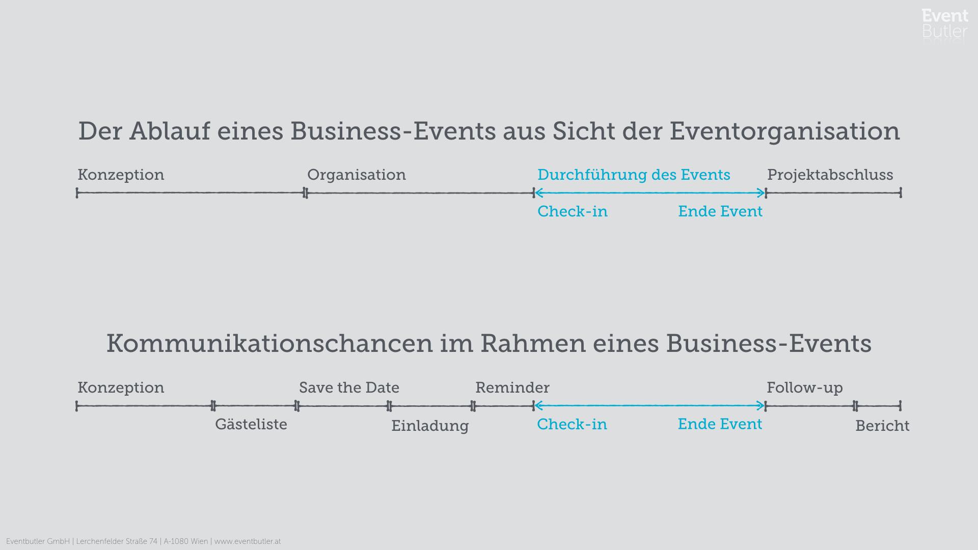 Ablauf eines Business-Events