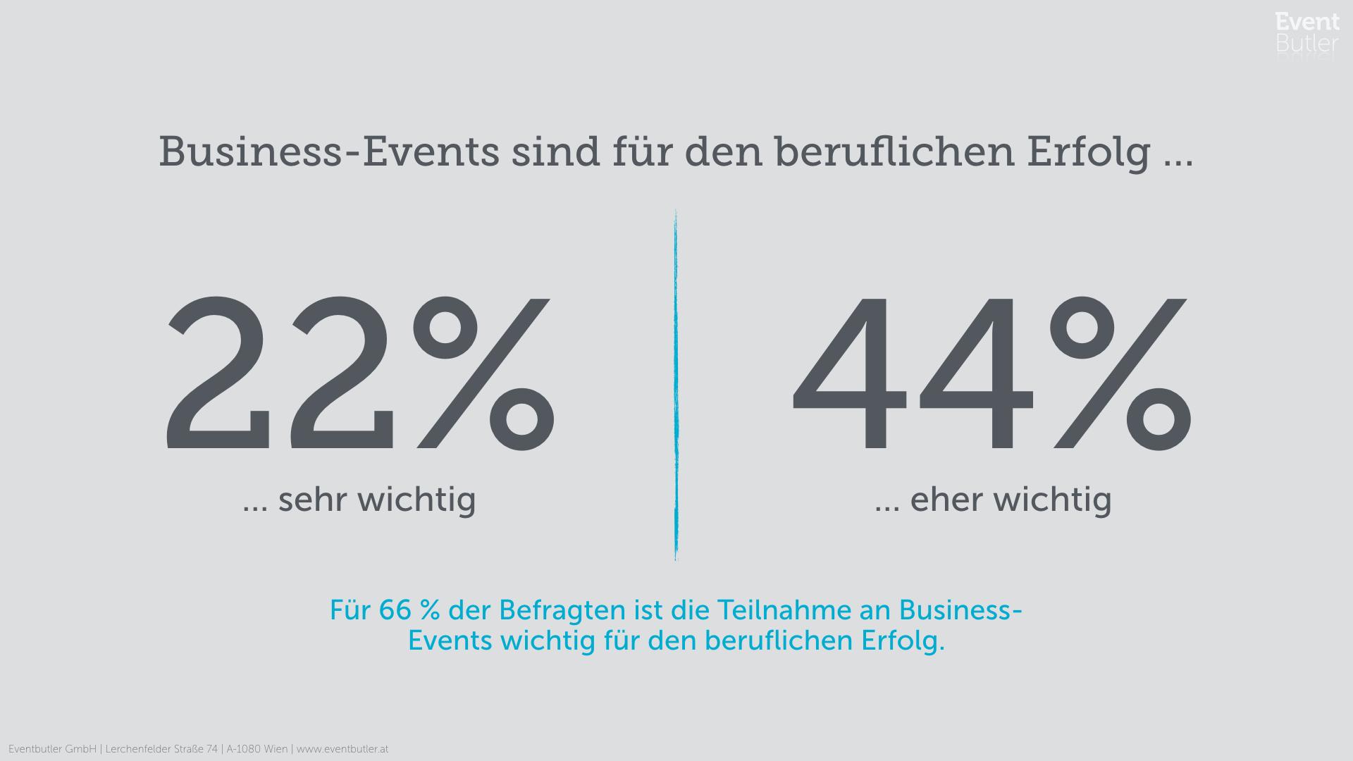 Business-Events als beruflicher Erfolgsfaktor