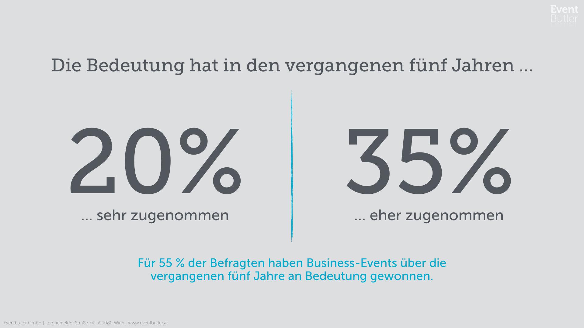 Bedeutung von Business-Events