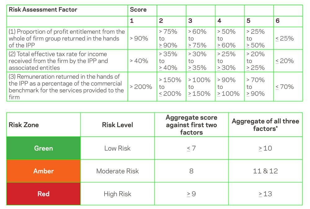 Risk Factor Table.jpg
