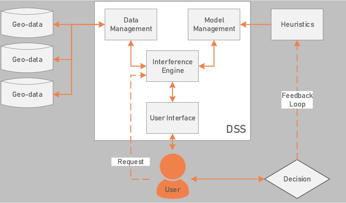 Schematisch overzicht van een mogelijke structuur voor het DSS