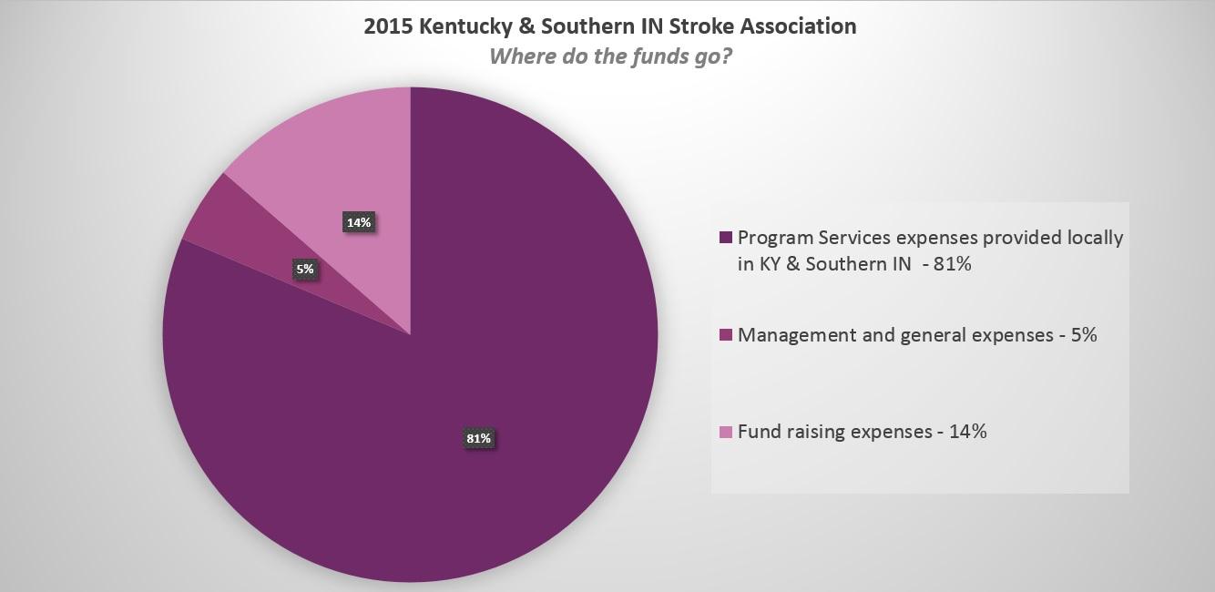 2015 Annual Report Pie Chart.jpg