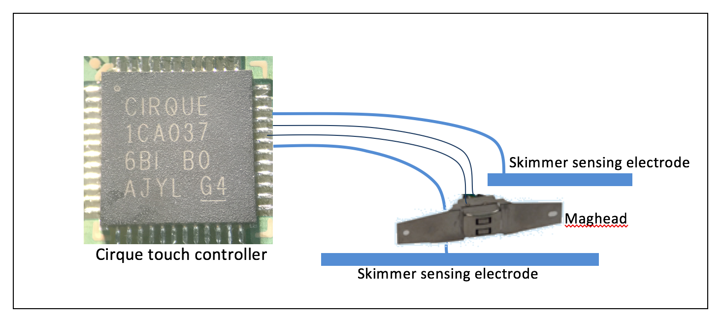 Secure-ASIC-Solution-Prevent-Skimmers