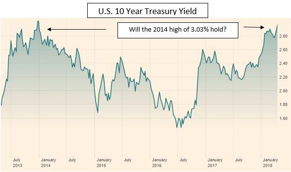 10 yr us chart.JPG