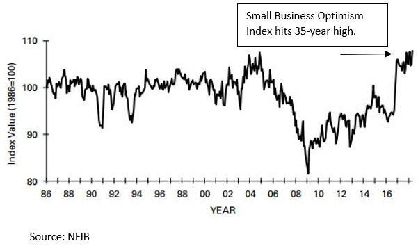 small biz optimism index.JPG