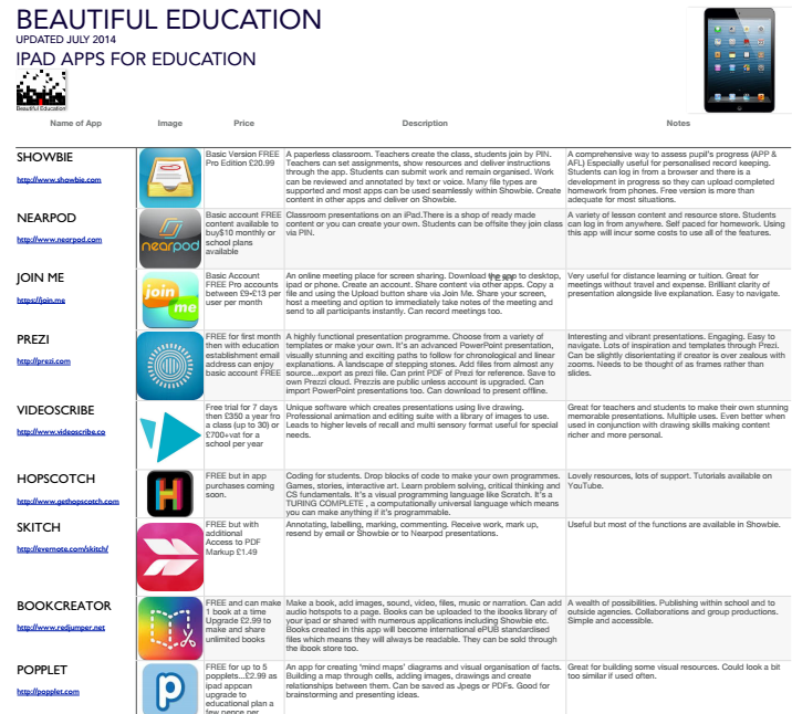 Our free iPad apps guide grows as we do