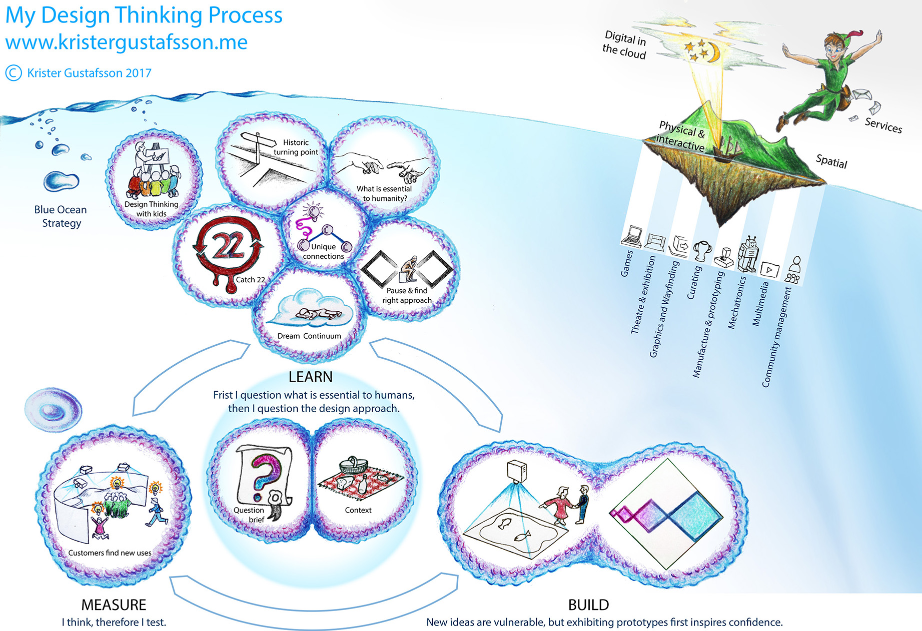 Krister Gustafsson Design Thinking Process 23 Jan 2018.jpg