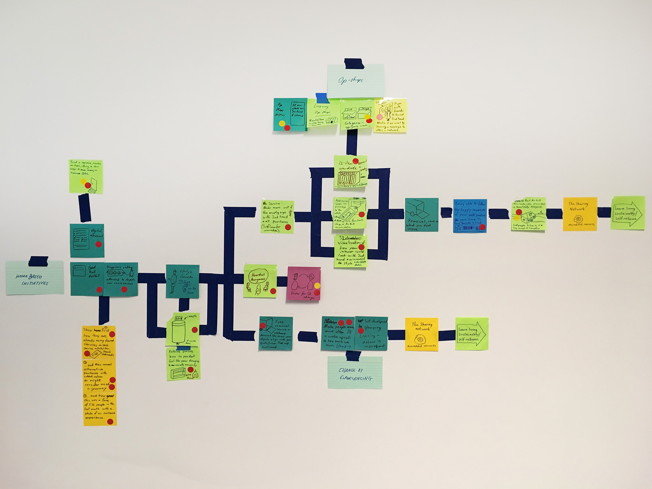 service design - journey mapped.jpg