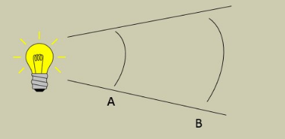 Candela. The amount of light at position A is the same as Position B and is governed by the angle of the focused cone.