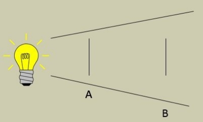 B is further from the source than A. The cone of light means more dispersal further away and so B appears dimmer even though it has the same area.