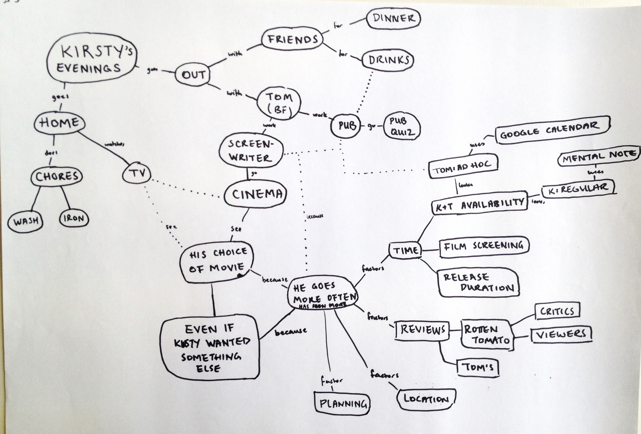 Concept map from user interviews with Kirsty