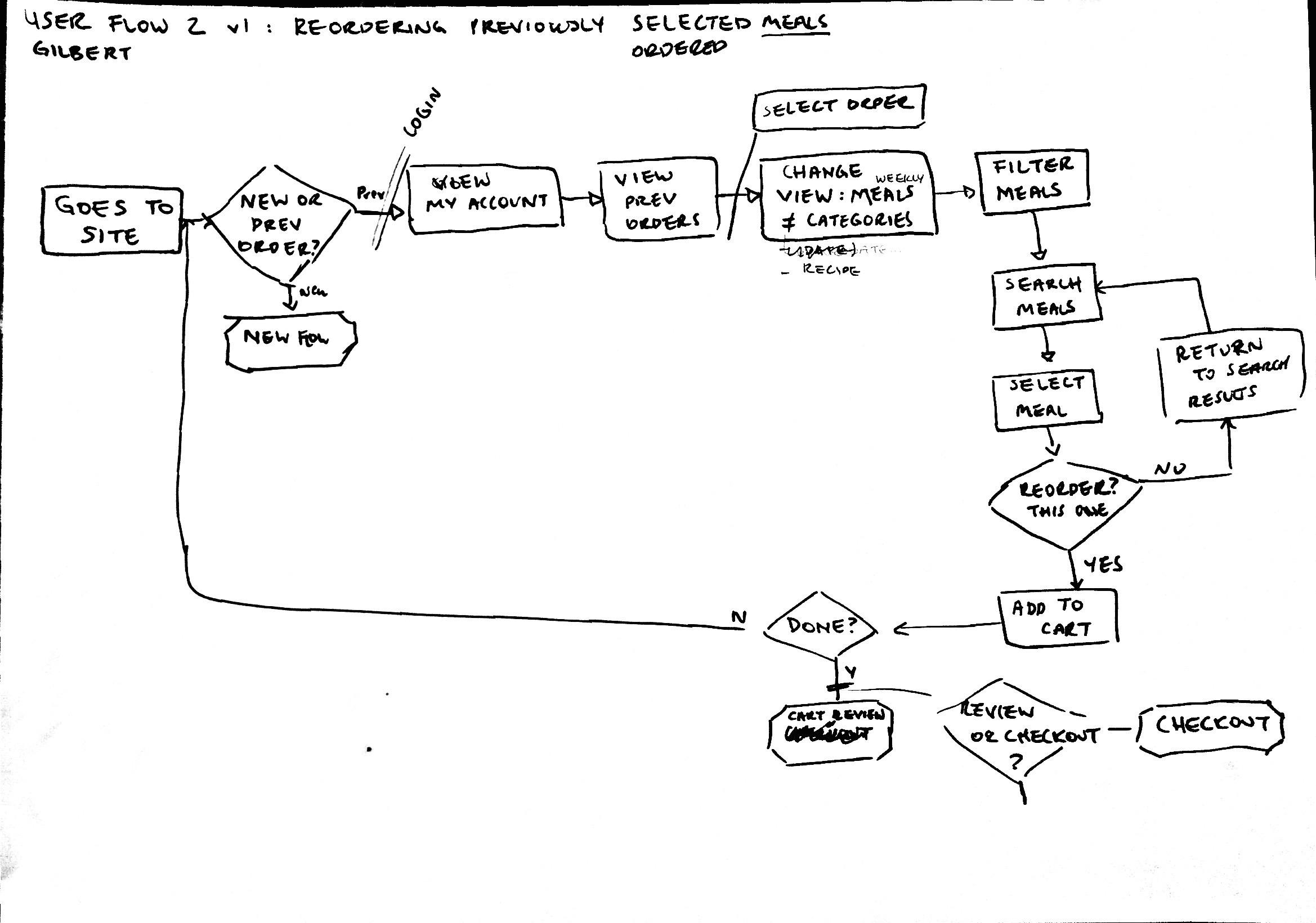 Draft user flow