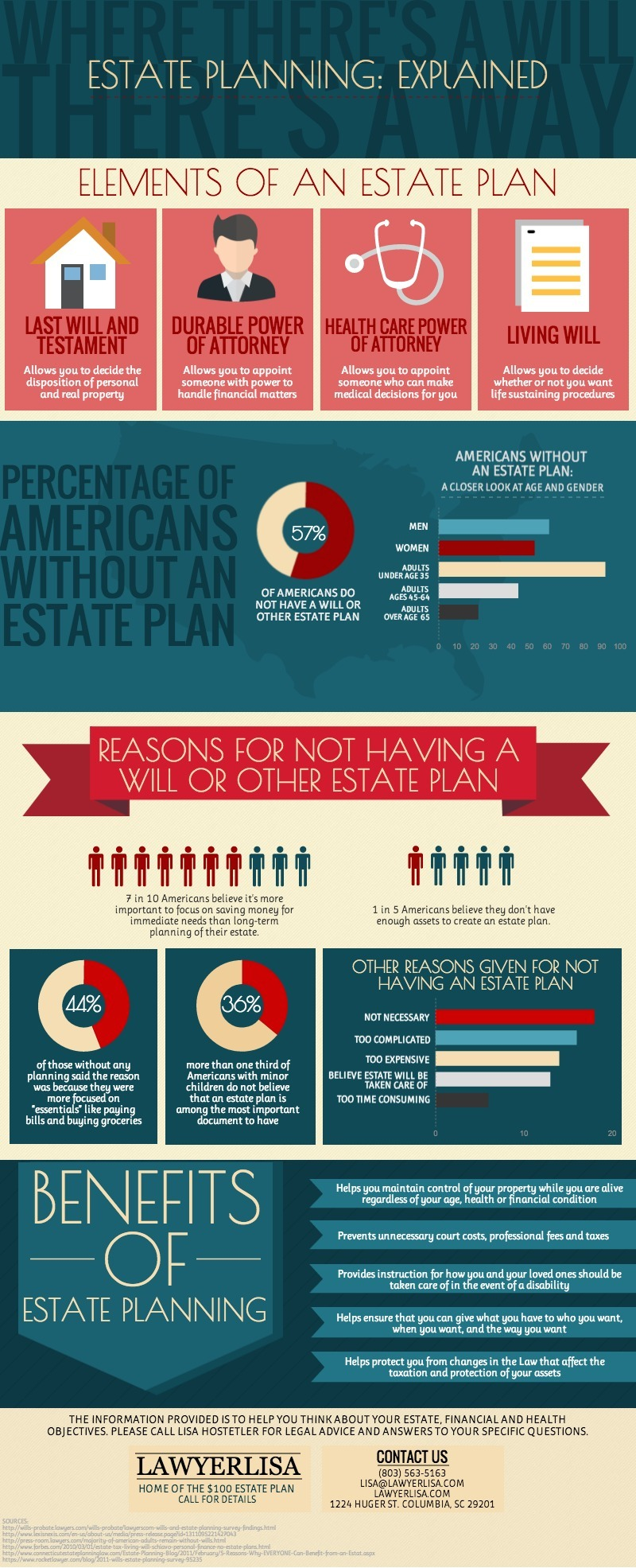 Lisa Hostetler Estate Planning: Explained Infographic