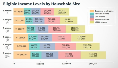 Source:http://www1.nyc.gov/site/hpd/renters/find-housing.page