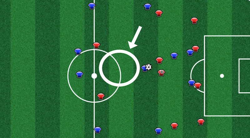 Why Not To Always Attack the Space in Soccer