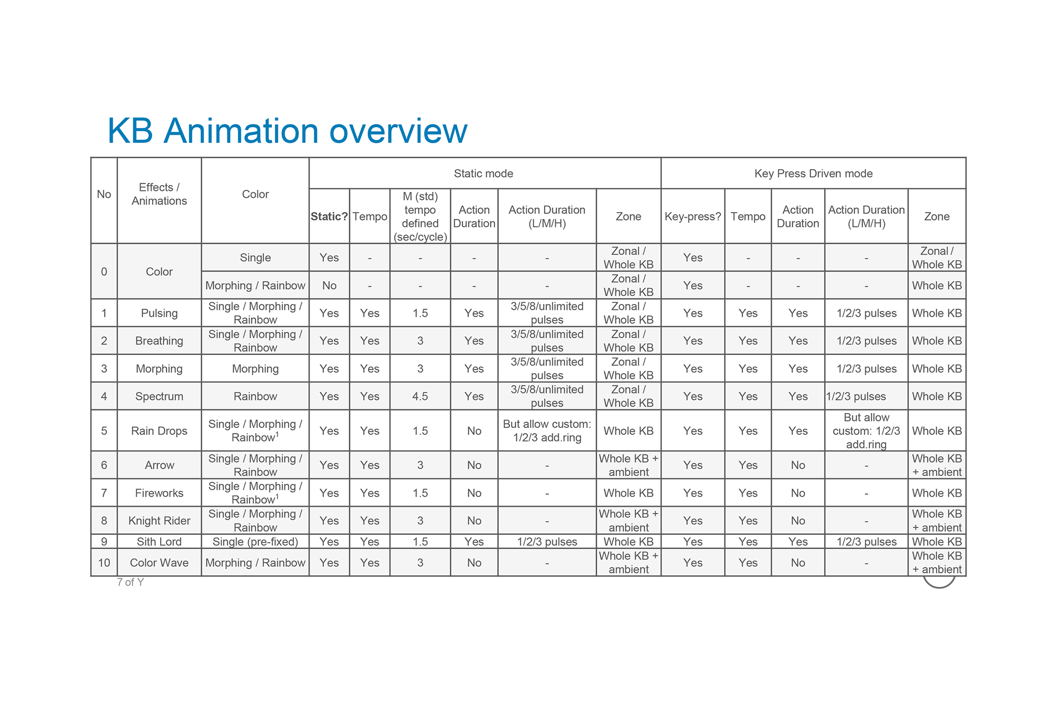 Animation Overview