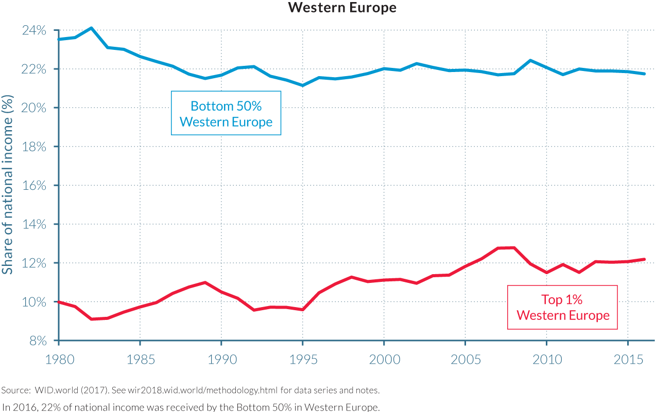 Inequalities increasing in Europe 360 Agency Berlin