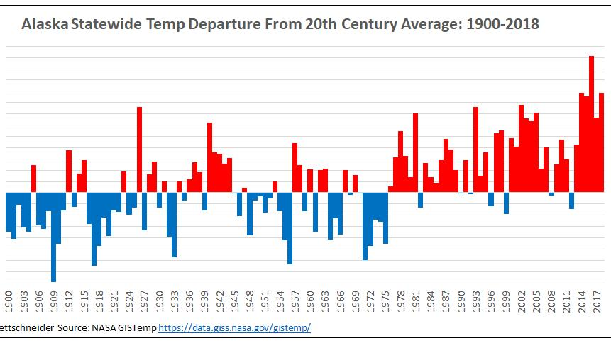 'Alaska Statewide temp. 1900-2018' Source the NASA