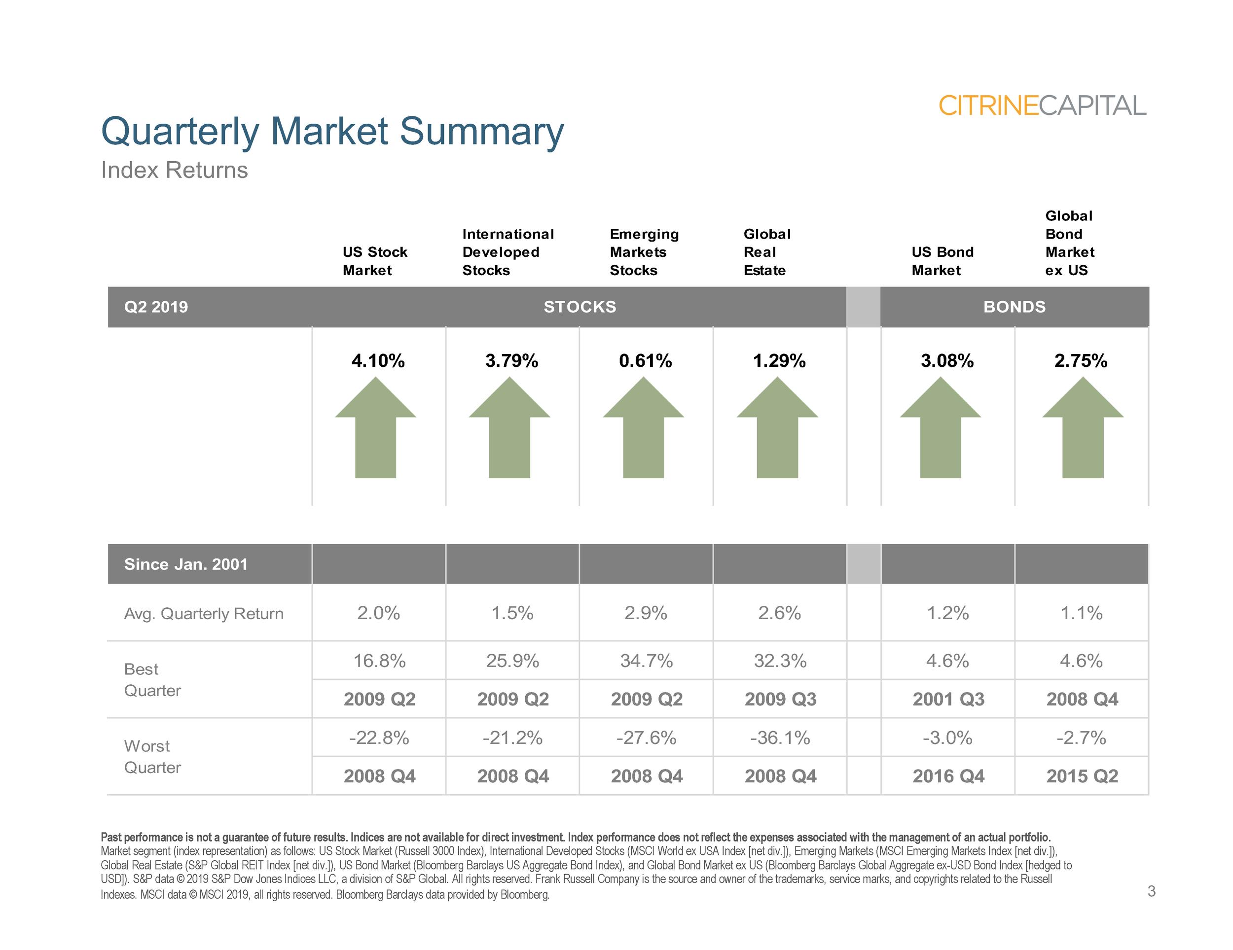 Quarterly Market Review (QMR) - Q2 2019 (Landscape version)_Page_03.png