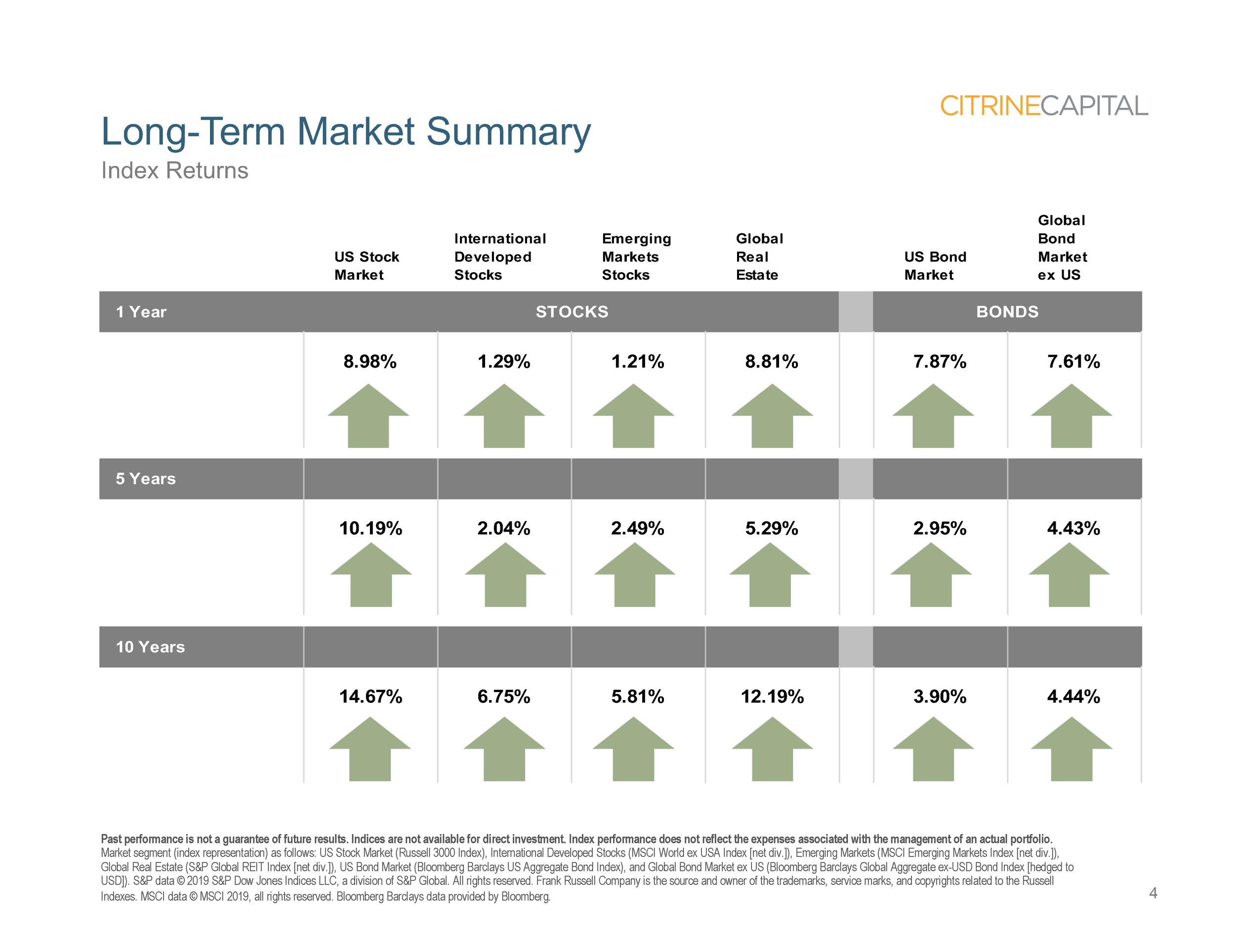 Quarterly Market Review (QMR) - Q2 2019 (Landscape version)_Page_04.png