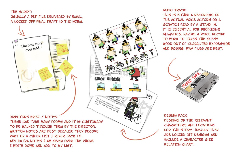 thestoryboardguy storyboard process