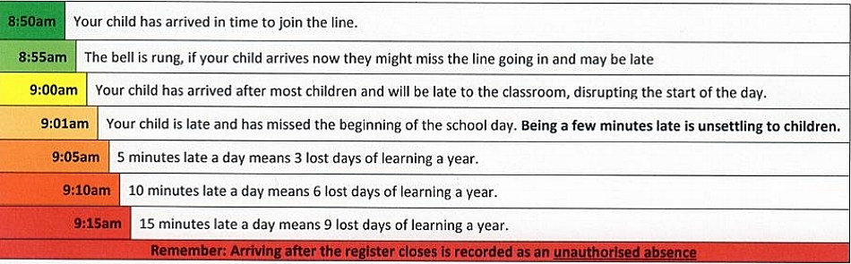 If your child is regularly late then it will adversely affect their learning at school. Give your child the best start to the school day by arriving in time to join the line.