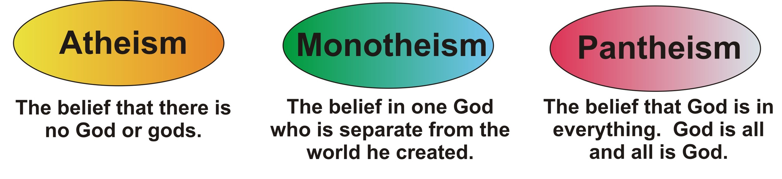 Atheism Monotheism & Pantheism Worldview Categories