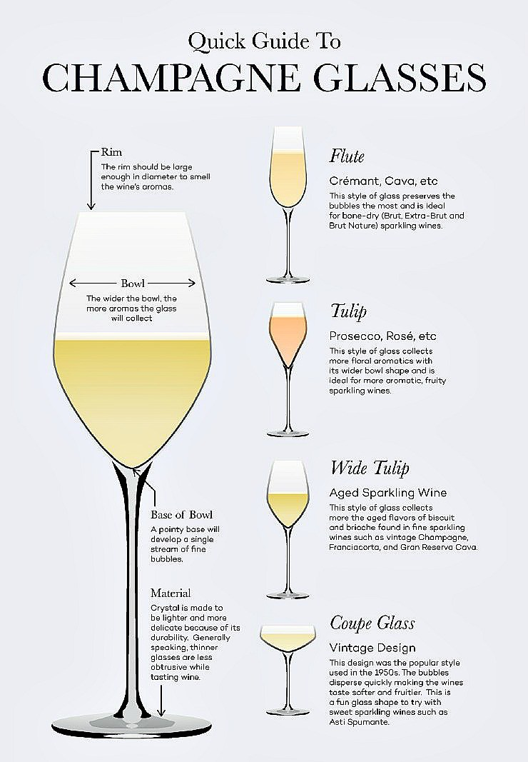 Let's not forget the all-important glass and the experts are recommending a white wine glass to preserve the bubbles,instead of a champagne flute with its narrow rim making it difficult to appreciate the aromas;on the other hand the classic coupe rim is too wide making the bubbles quickly disperse and disappear.  Diagram from  Tish Jett  ...