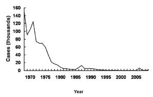 Mumps in the United States from 1970-2005
