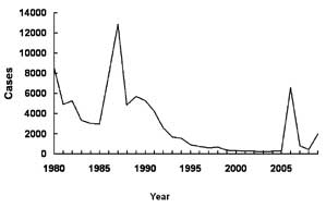 Mumps in the United States from 1980-2005