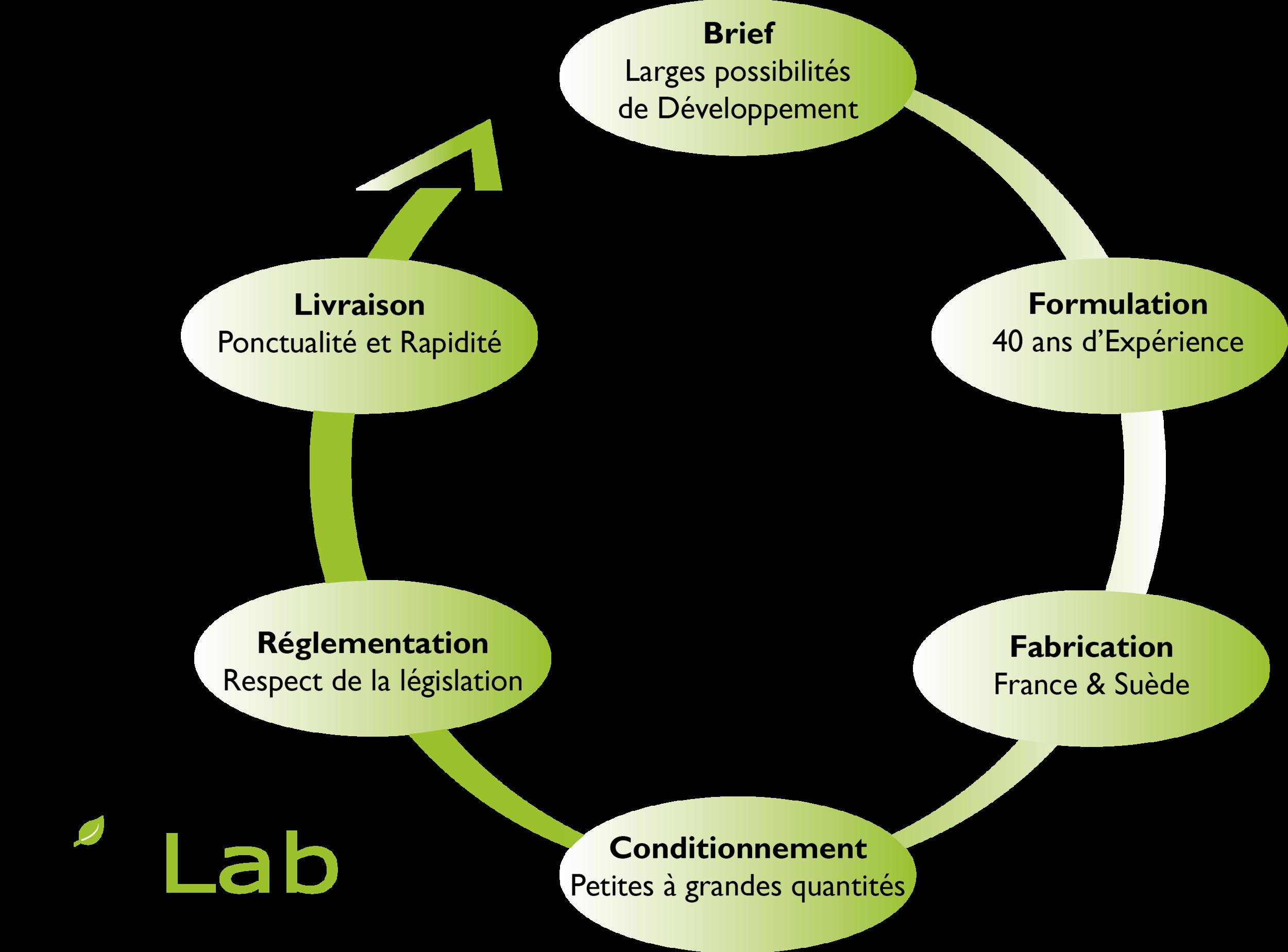 Schéma représentant l'accompagnement de BioLab et ses différentes étapes