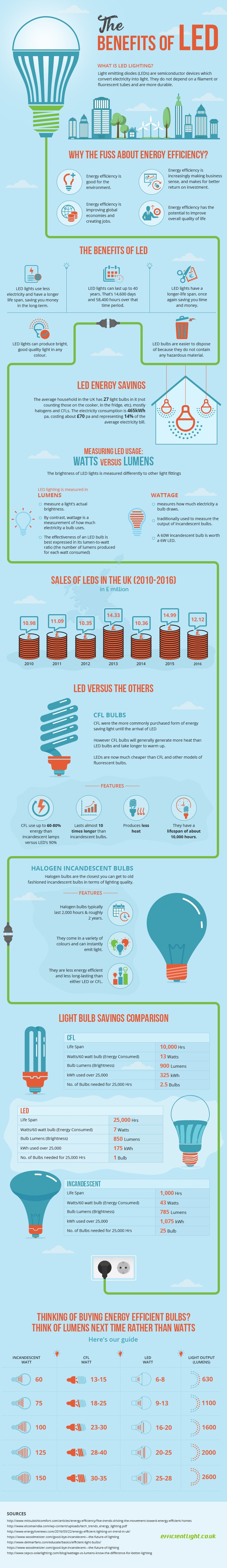 Trend-in-Lighting-and-Energy-Savings-Infographic.jpg
