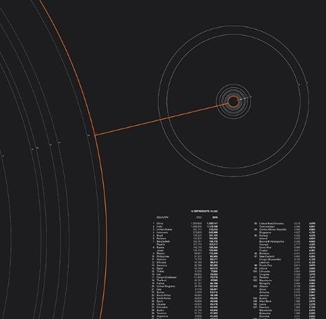 information design,   data visualization