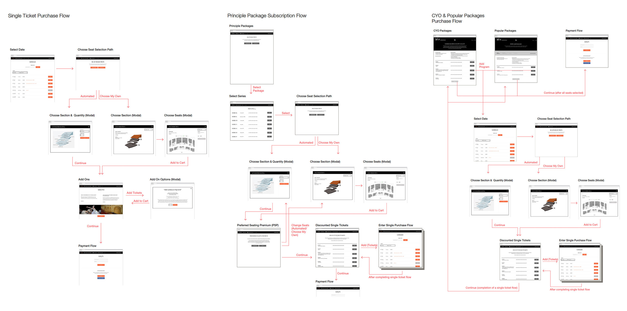 Purchase flow diagrams delivered to SFB and development partners, along with detailed design specifications