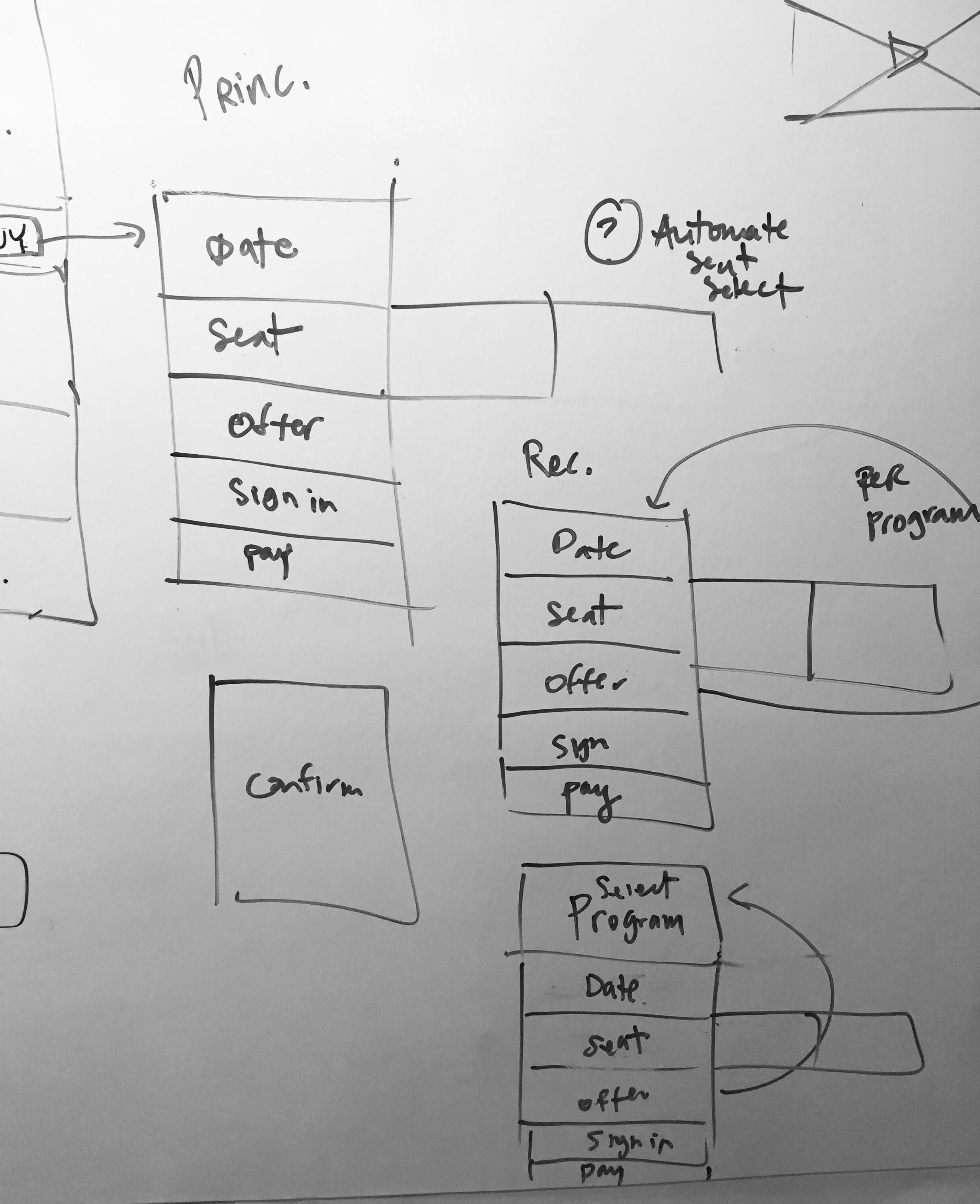 Sketching the various ticket package flows