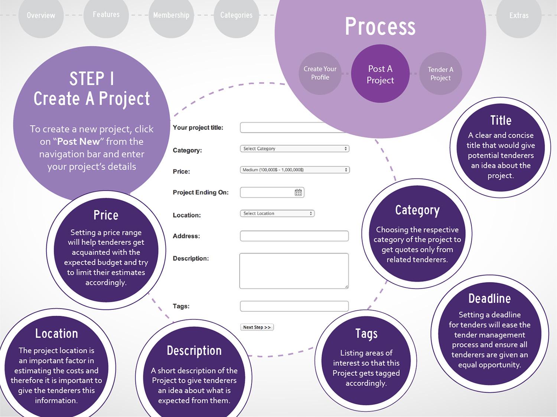 6 TendersHub brochure_Process 2 A.jpg