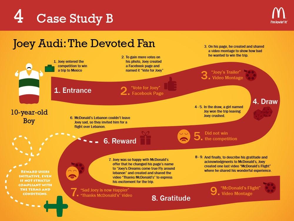 McDonalds-Inforgraphic presentation-5.jpg