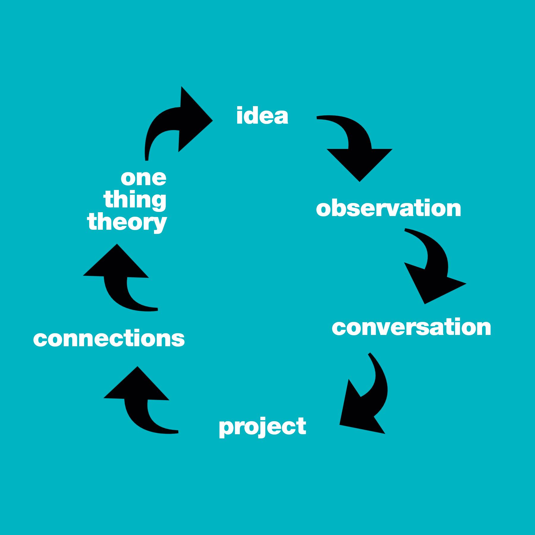 art cycle.jpg