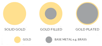 Image source:  https://www.sitandwonder.com.au/2016/11/10/solid-gold-vs-gold-plated-vs-gold-filled-jewellery/?v=7516fd43adaa