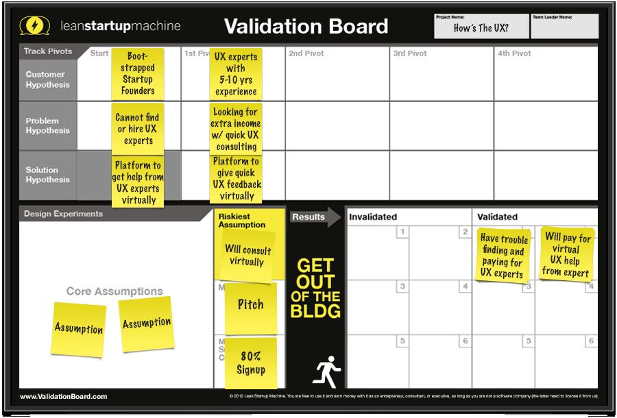 Lean Startup Machine Validation Board