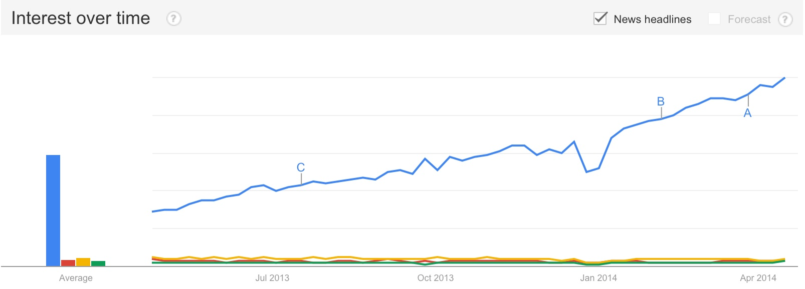Google Trends: angularjs, ember.js, knockoutjs, backbonejs