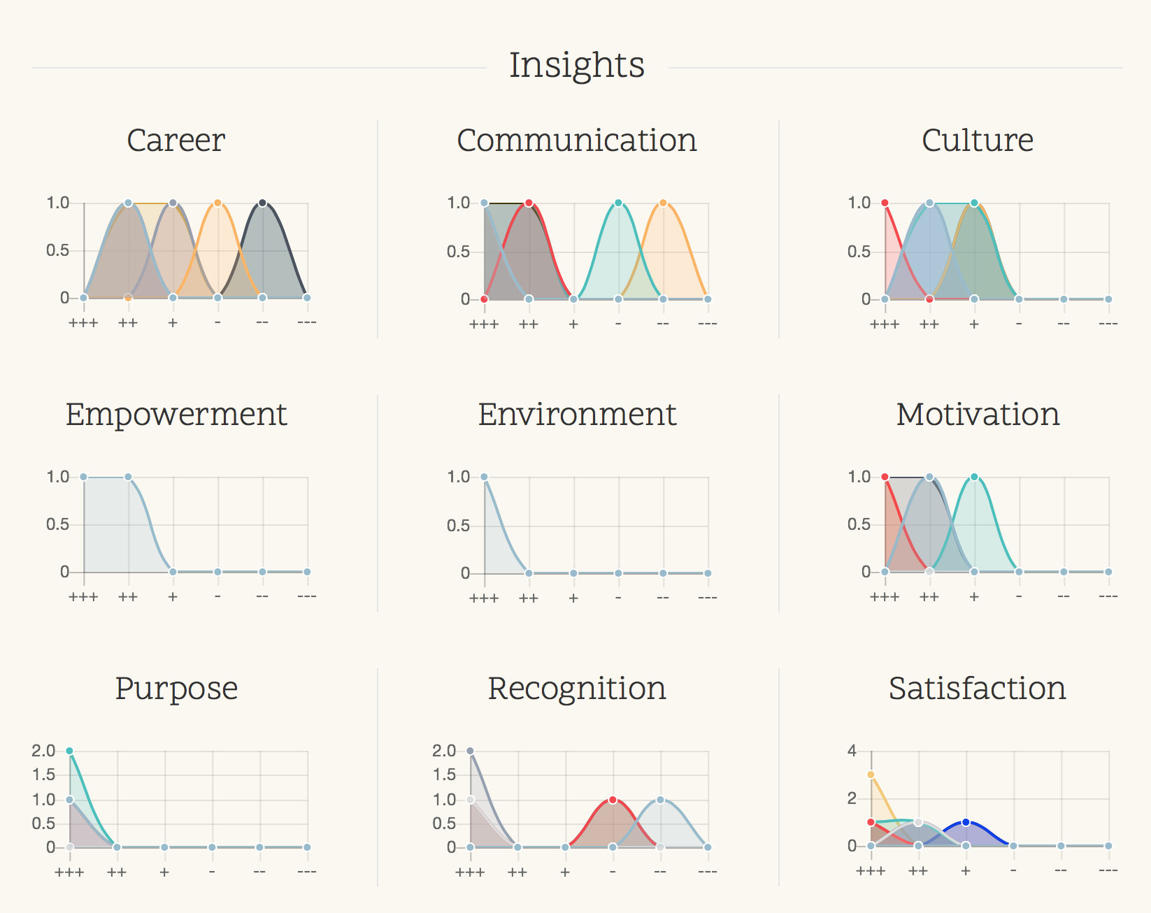Survey Results - aligned To critical categories