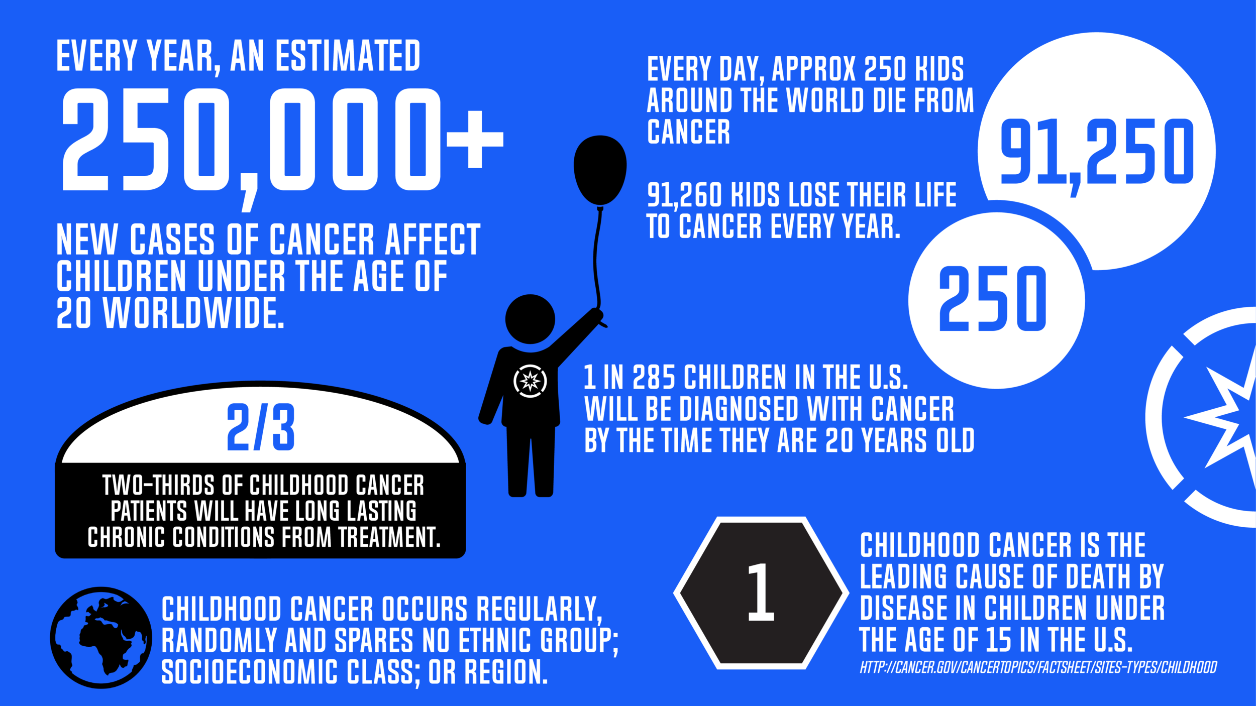 Superhope_Cancer_Facts-01.png