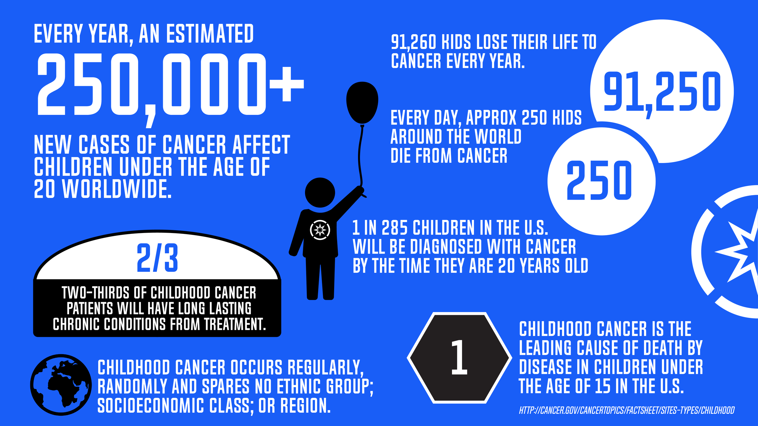 Superhope_Cancer_Facts-01-01.png