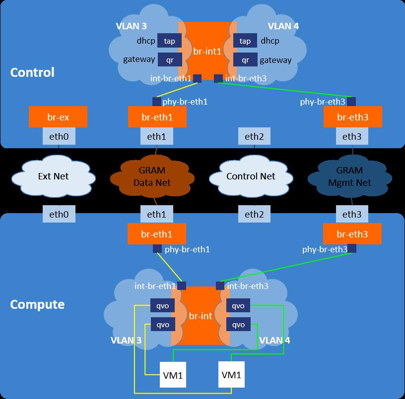 GRAM Network Architecture